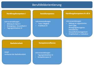 EvBerufsfeld_grafik3