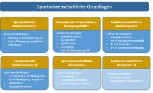 SportwissGrundlagen_Grafik1