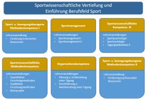 SportwissVertiefung_GrafikII